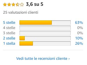 recensione lampada frontale led Lenser XEO 19R