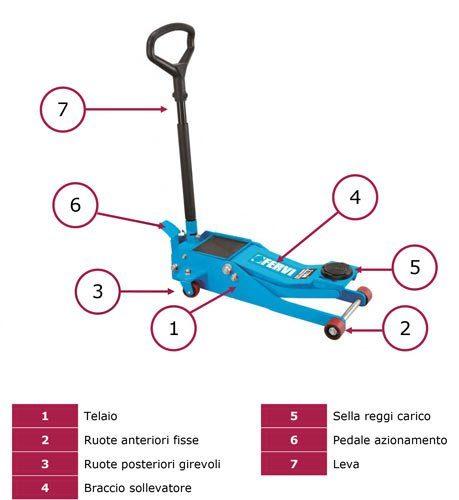 Come funziona un sollevatore per auto